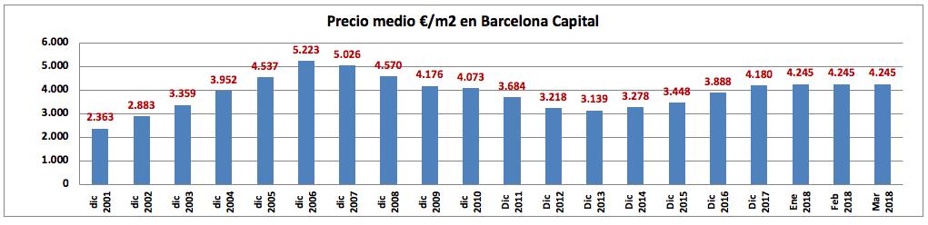 Evolución media de los precios de viviendas en Barcelona Capital