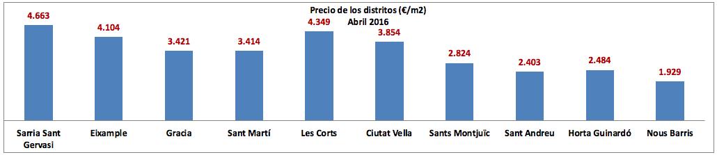 Precios distritos BCN Abr 2016