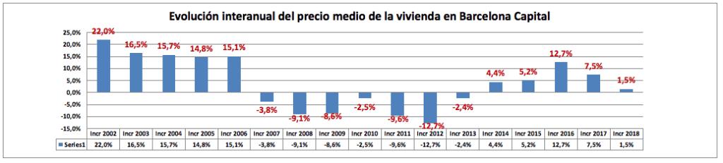 Variación de precios de la vivienda en la ciudad de Barcelona