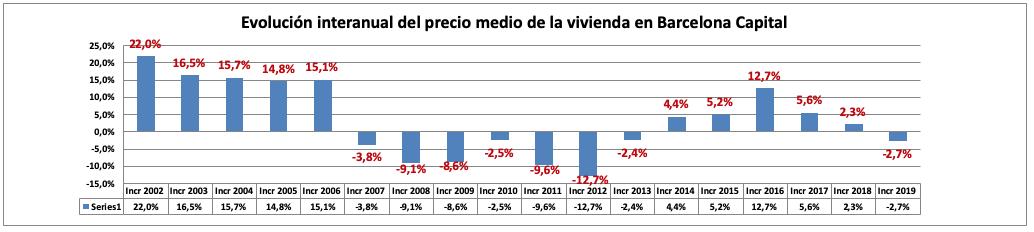 Evolución interanual del precio medio de la vivienda en Barcelona Capital