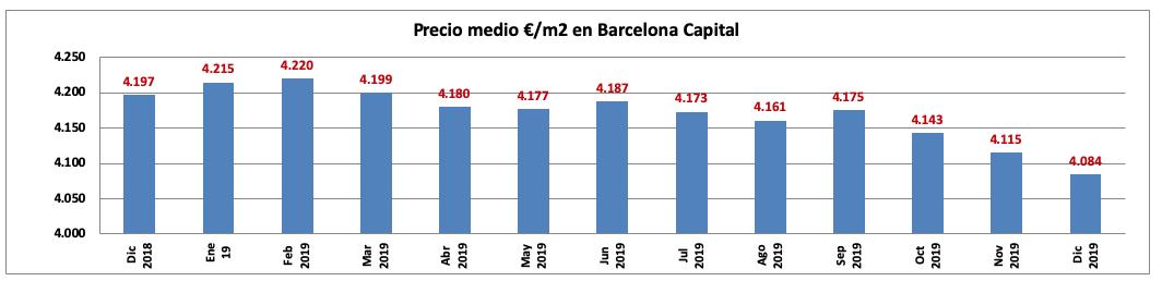 Precio medio Euros/metro cuadrado en Barcelona capital