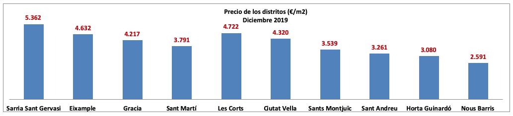 Precios de los distritos (Euros/metro cuadrado)