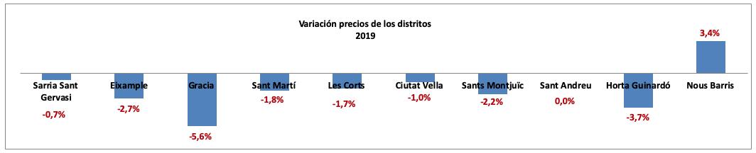 Variación precios de los distritos