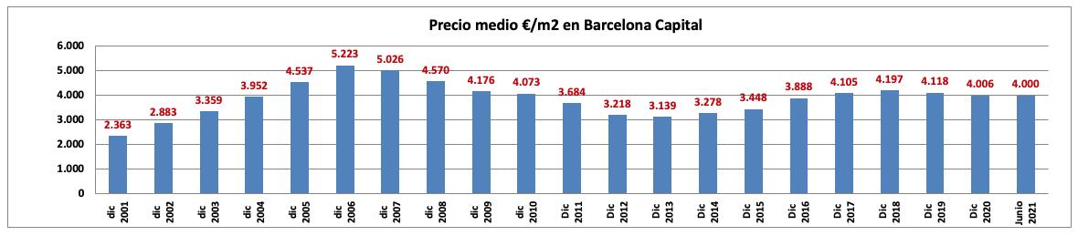 Evolución de los precios de las viviendas en Barcelona en el primer semestre 2021